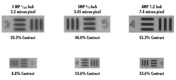 像素大小和系统分辨率之间的关系--机器视觉成像